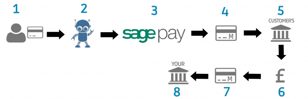 Card payment chart