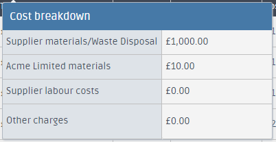 Quote cost breakdown