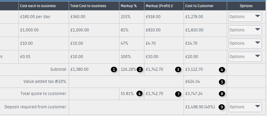 The quote pricing summary